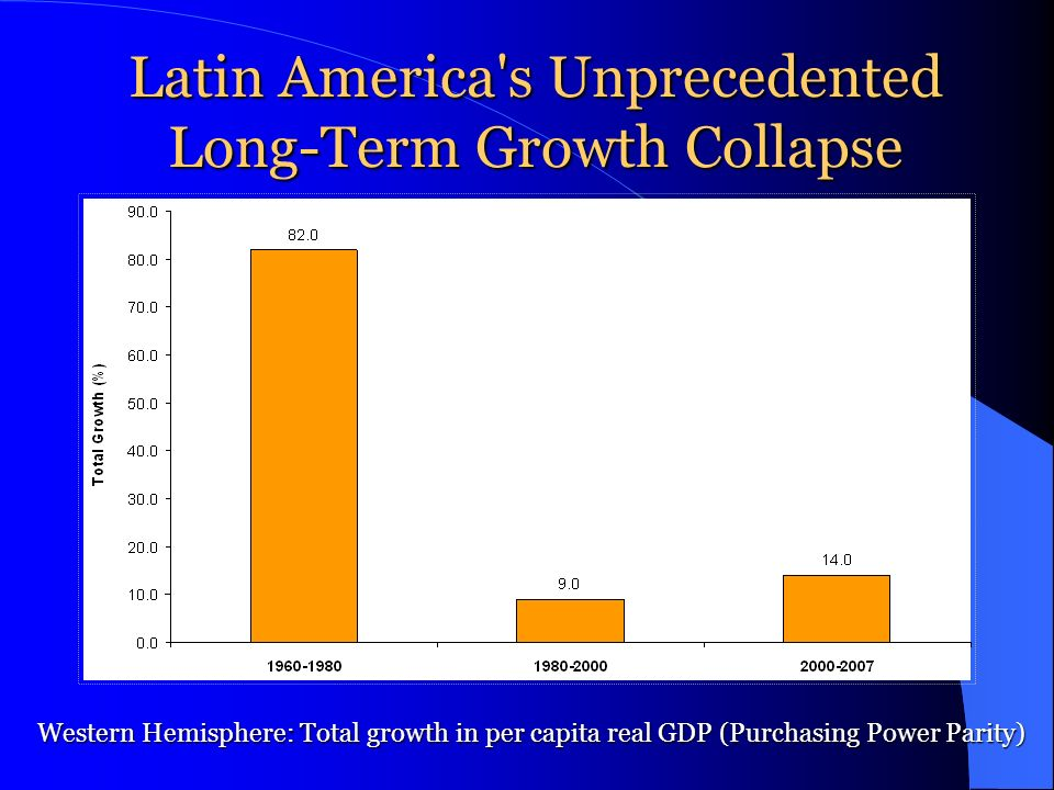 Latin America's Unprecedented Long-Term Growth Collapse Western Hemisphere: Total growth in per capita real GDP (Purchasing Power Parity)