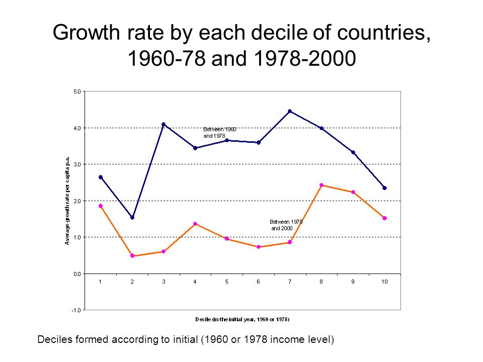 Growth rate by each decile of countries, 1960-78 and 1978-2000 Deciles formed according to initial (1960 or 1978 income level)