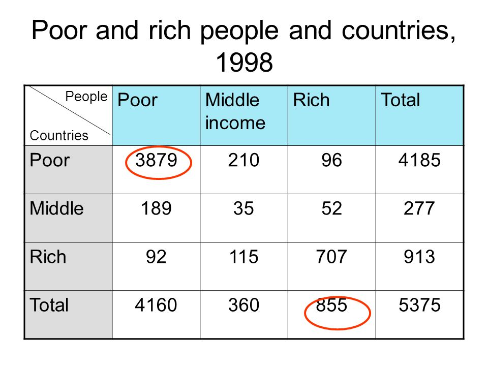 Poor and rich people and countries, 1998 People Countries PoorMiddle income RichTotal Poor3879210964185 Middle1893552277 Rich92115707913 Total41603608555375