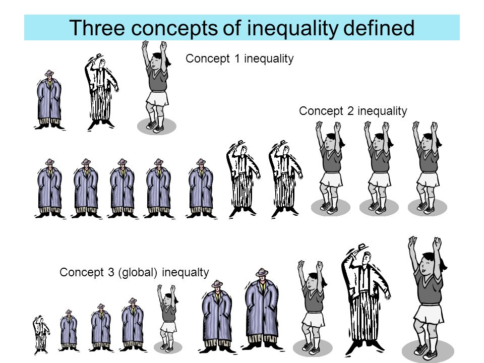 Three concepts of inequality defined Concept 1 inequality Concept 2 inequality Concept 3 (global) inequalty