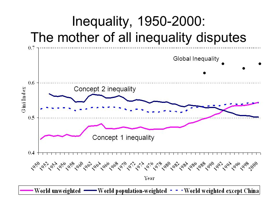 Inequality, 1950-2000: The mother of all inequality disputes Global Inequality Concept 1 inequality Concept 2 inequality
