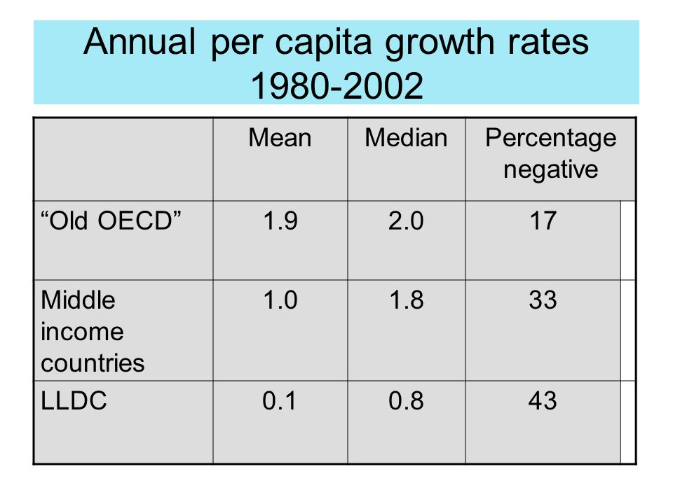 Annual per capita growth rates 1980-2002 MeanMedianPercentage negative Old OECD1.92.017 Middle income countries 1.01.833 LLDC0.10.843
