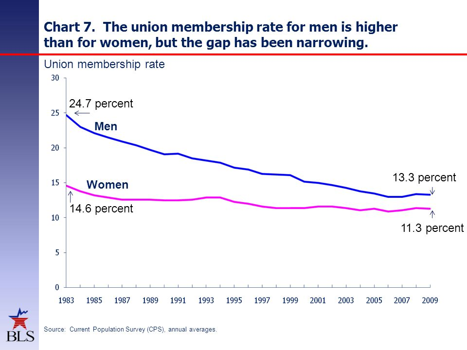 Chart 7. The union membership rate for men is higher than for women, but the gap has been narrowing. Source: Current Population Survey (CPS), annual a