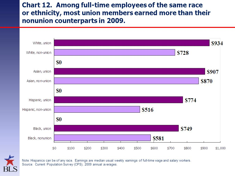 Chart 12. Among full-time employees of the same race or ethnicity, most union members earned more than their nonunion counterparts in 2009. Note: Hisp