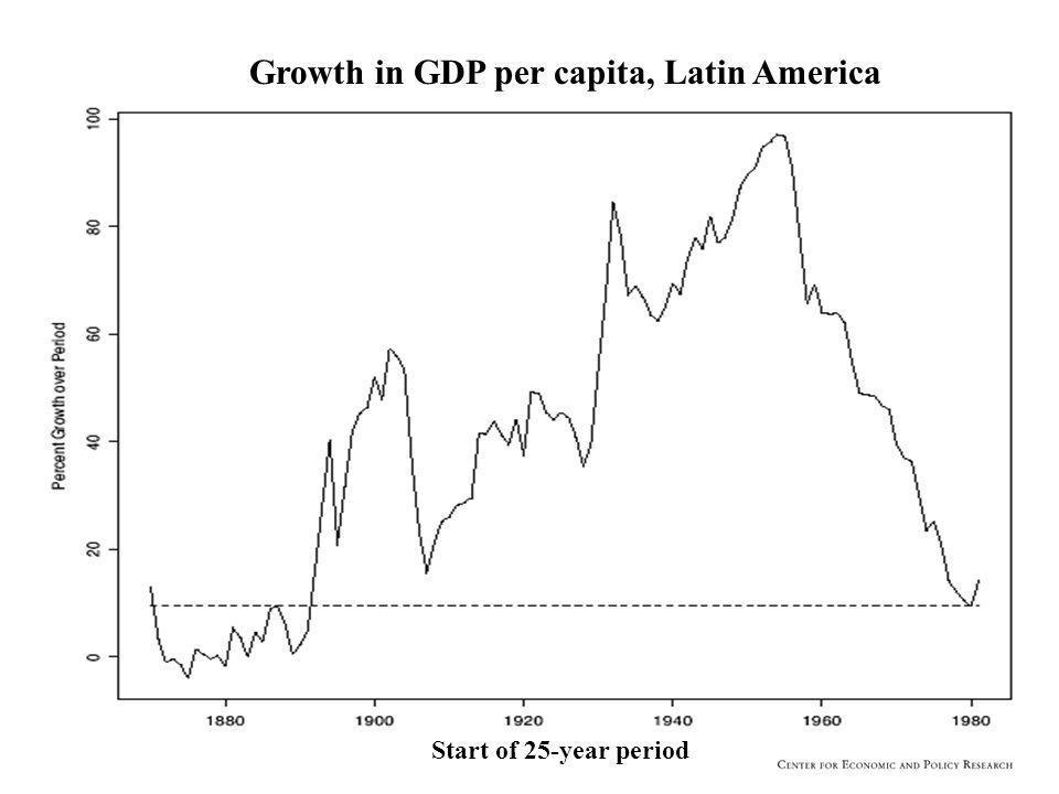 Start of 25-year period Growth in GDP per capita, Latin America