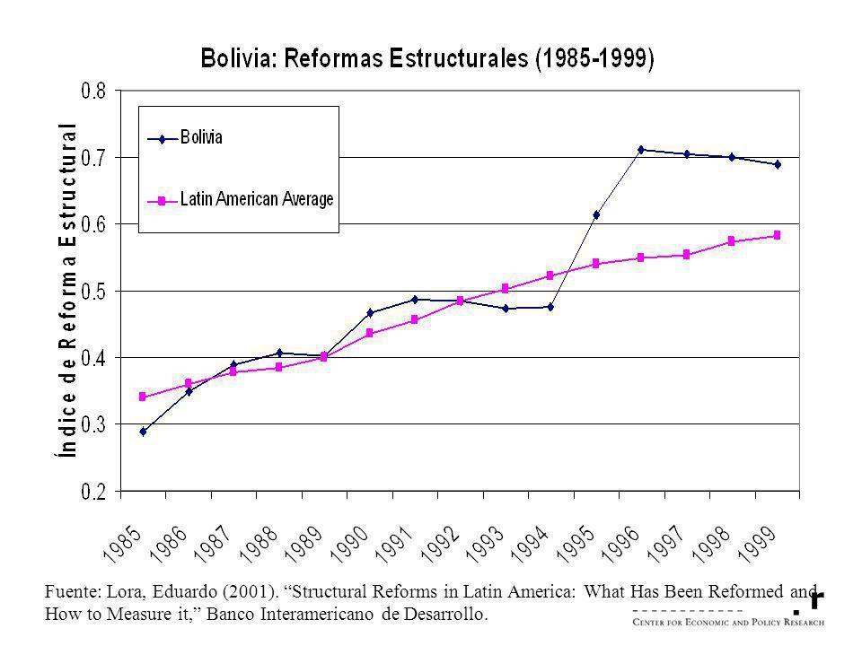 Fuente: Lora, Eduardo (2001). Structural Reforms in Latin America: What Has Been Reformed and How to Measure it, Banco Interamericano de Desarrollo.