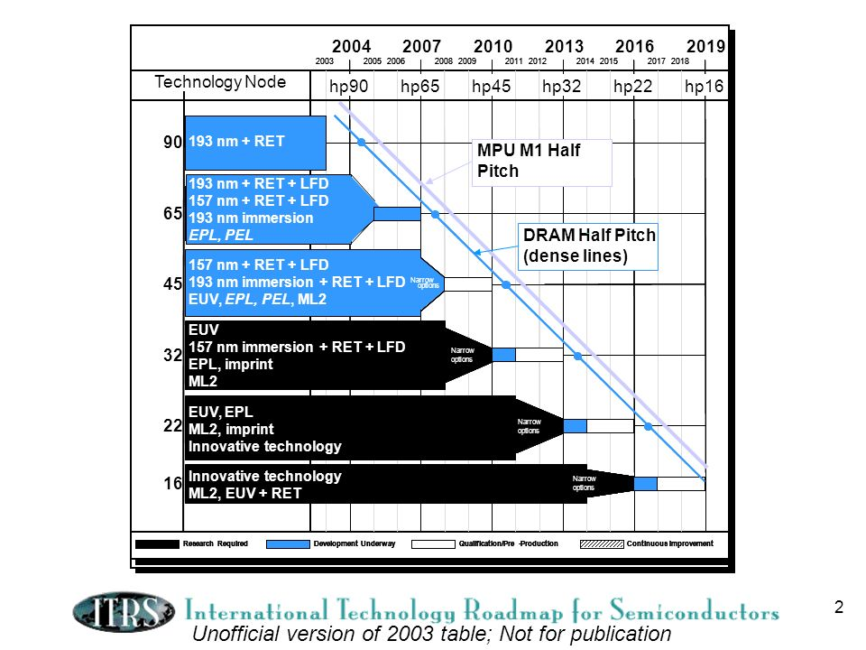 2 ITRS potential solutions and node timeline Unofficial version of 2003 table; Not for publication