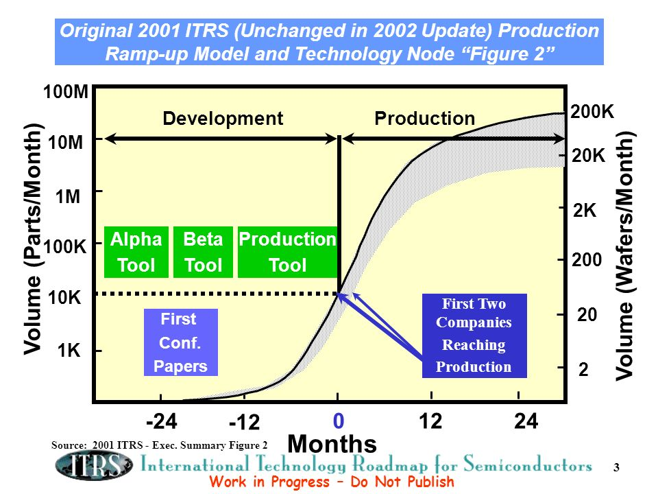 Original 2001 ITRS (Unchanged in 2002 Update) Production Ramp-up Model and Technology Node Figure 2 Volume (Parts/Month) 1K 10K 100K Months 0 -24 1M 10M 100M Alpha Tool 1224 -12 DevelopmentProduction Beta Tool Production Tool First Conf.