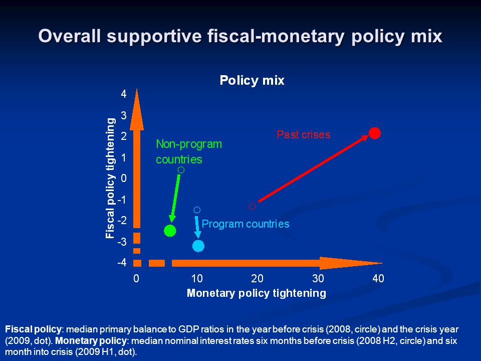Overall supportive fiscal-monetary policy mix Fiscal policy: median primary balance to GDP ratios in the year before crisis (2008, circle) and the crisis year (2009, dot).
