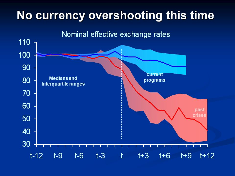 No currency overshooting this time current programs past crises Medians and interquartile ranges