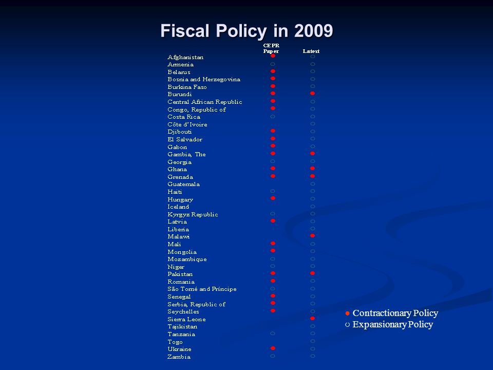 Fiscal Policy in 2009 Contractionary Policy Expansionary Policy