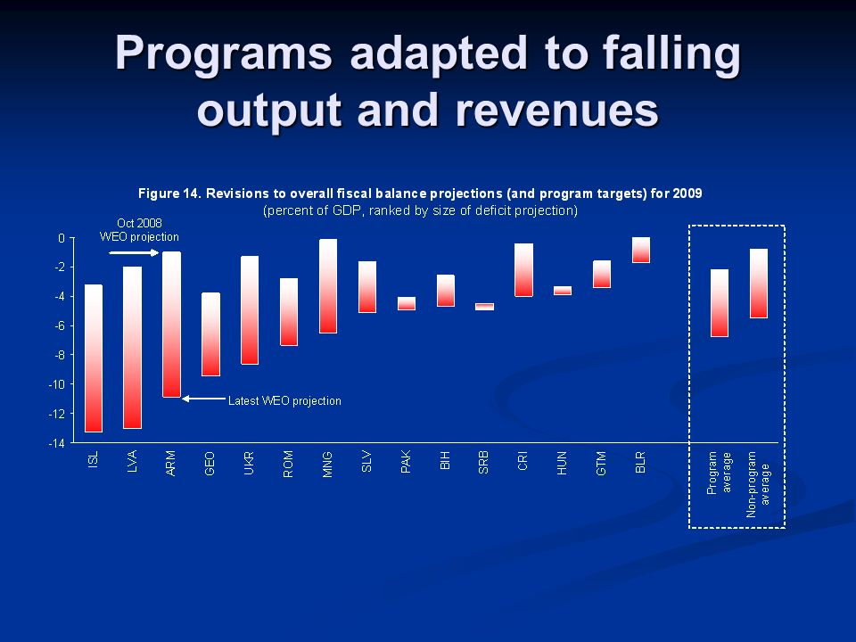 Programs adapted to falling output and revenues