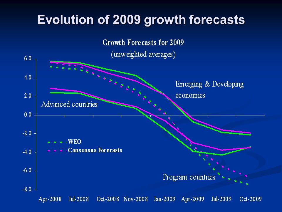 GDP declines due to initial conditions, not due to programs