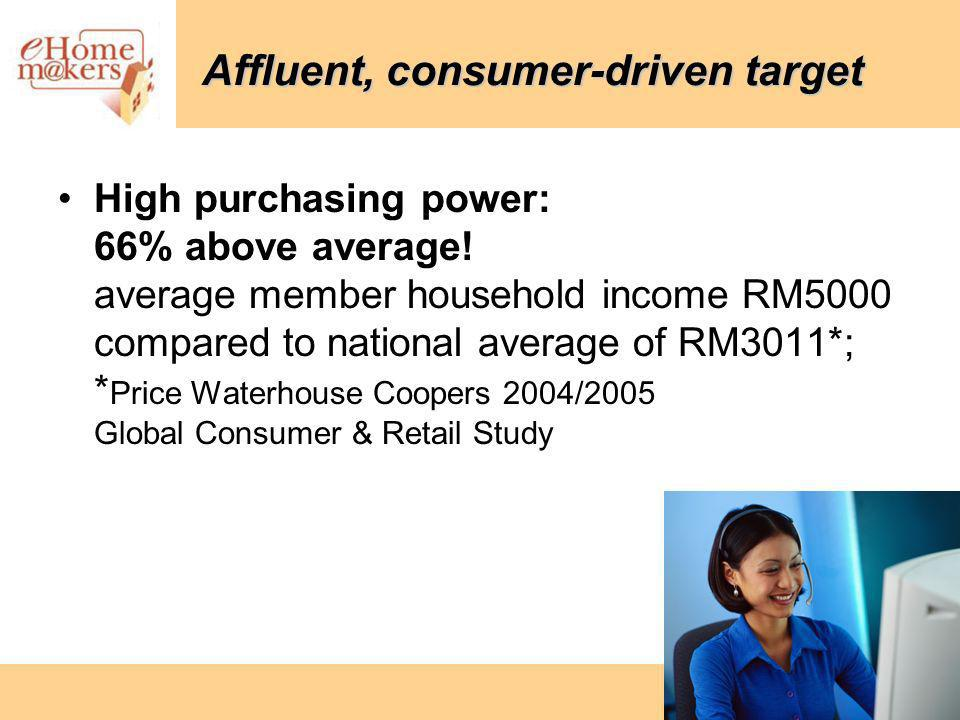 Affluent, consumer-driven target High purchasing power: 66% above average.