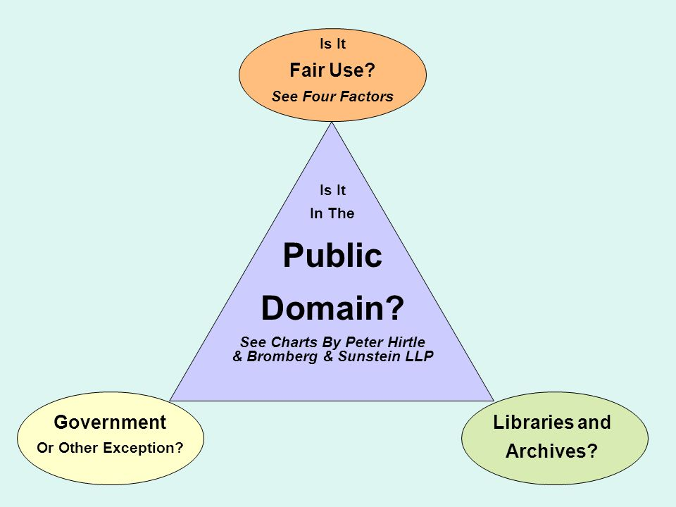 Is It In The Public Domain? See Charts By Peter Hirtle & Bromberg & Sunstein LLP Government Or Other Exception? Is It Fair Use? See Four Factors Libra