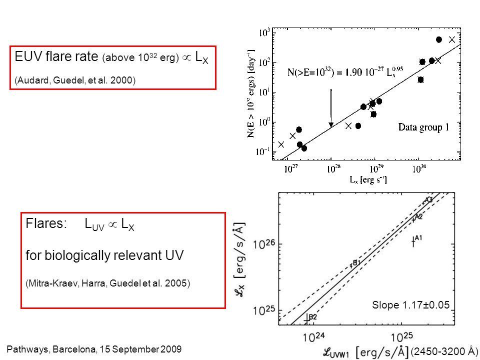 EUV flare rate (above 10 32 erg) L X (Audard, Guedel, et al. 2000) Flares: L UV L X for biologically relevant UV (Mitra-Kraev, Harra, Guedel et al. 20