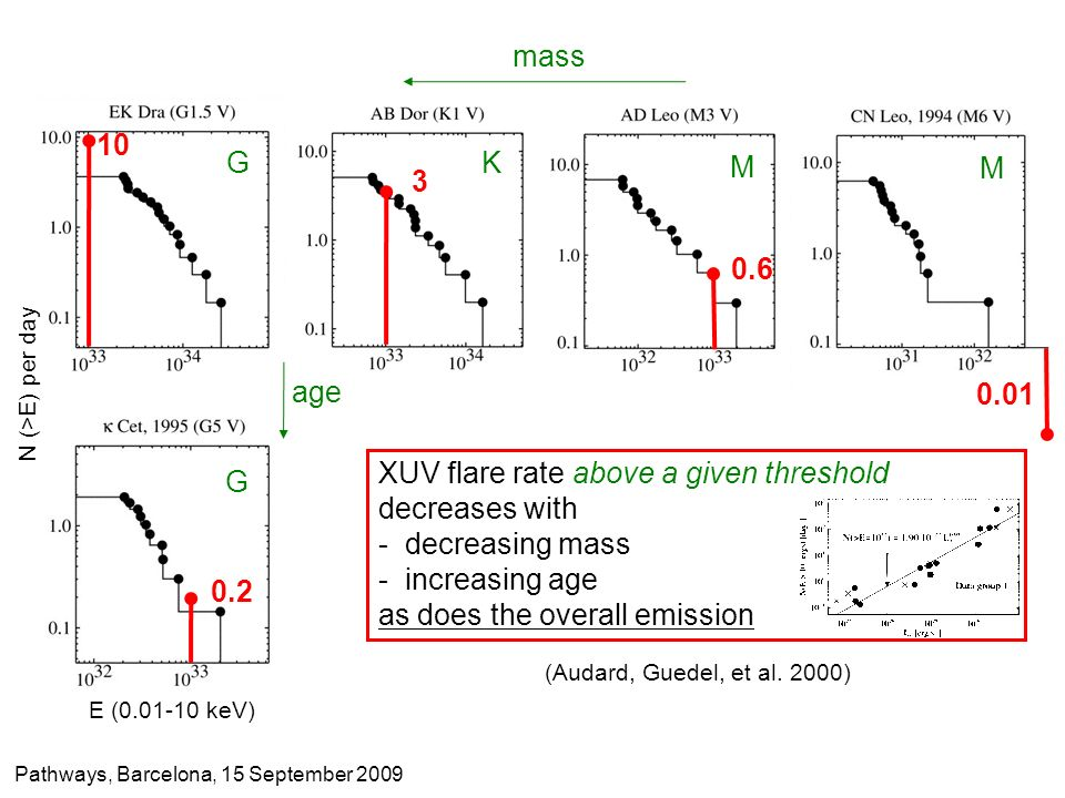 XUV flare rate above a given threshold decreases with - decreasing mass - increasing age as does the overall emission E (0.01-10 keV) 10 3 0.6 0.01 0.