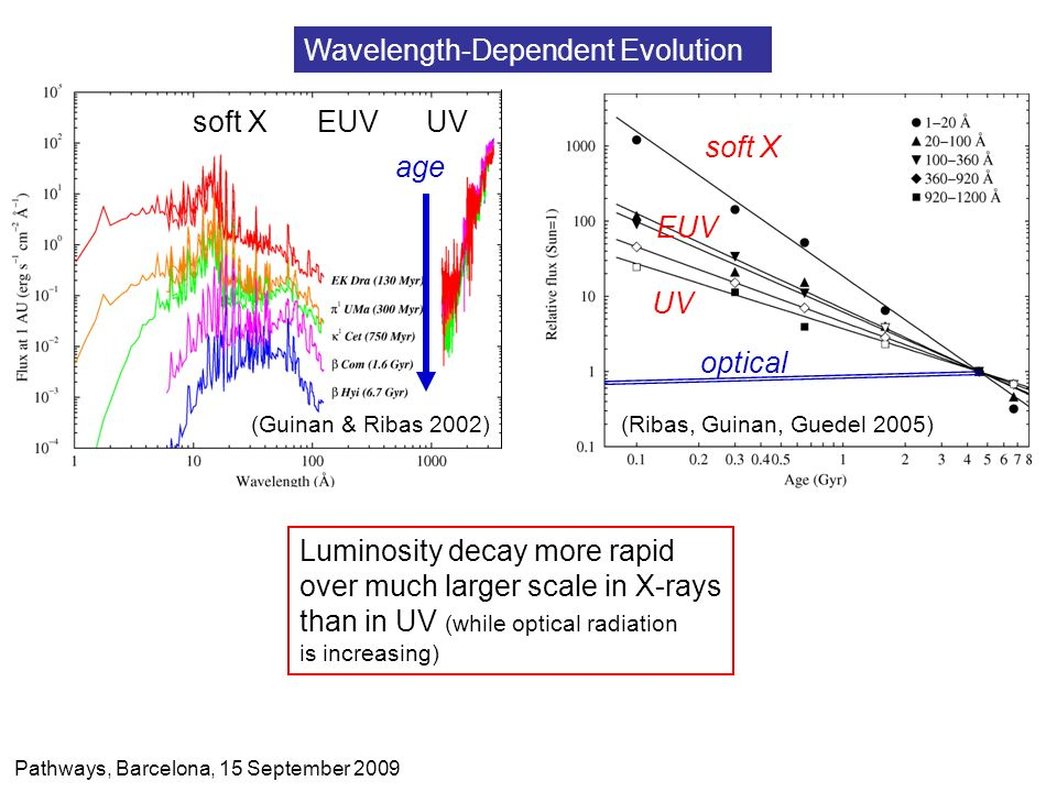 The Young Active Sun : Non-Flaring Emission Wavelength-Dependent Evolution (Guinan & Ribas 2002)(Ribas, Guinan, Guedel 2005) age soft X EUV UV soft X EUV UV optical Luminosity decay more rapid over much larger scale in X-rays than in UV (while optical radiation is increasing) Pathways, Barcelona, 15 September 2009