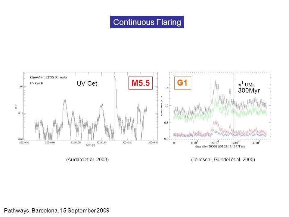 Continuous Flaring 300Myr (Audard et al. 2003) (Telleschi, Guedel et al. 2005) UV Cet M5.5 G1 Pathways, Barcelona, 15 September 2009