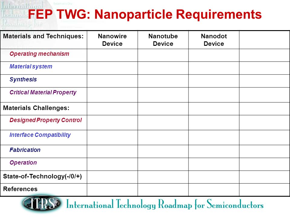 FEP TWG: Nanoparticle Requirements Materials and Techniques:Nanowire Device Nanotube Device Nanodot Device Operating mechanism Material system Synthesis Critical Material Property Materials Challenges: Designed Property Control Interface Compatibility Fabrication Operation State-of-Technology(-/0/+) References
