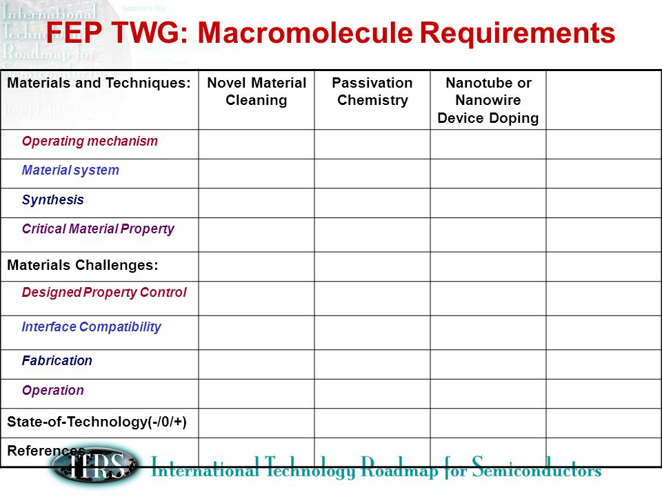 FEP TWG: Macromolecule Requirements Materials and Techniques:Novel Material Cleaning Passivation Chemistry Nanotube or Nanowire Device Doping Operating mechanism Material system Synthesis Critical Material Property Materials Challenges: Designed Property Control Interface Compatibility Fabrication Operation State-of-Technology(-/0/+) References