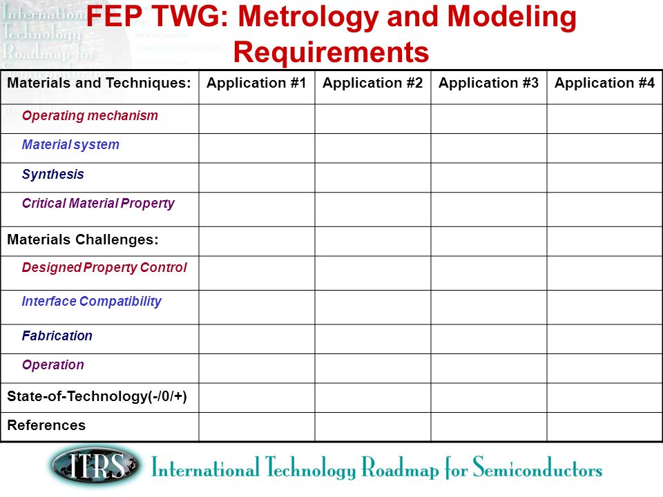 FEP TWG: Metrology and Modeling Requirements Materials and Techniques:Application #1Application #2Application #3Application #4 Operating mechanism Material system Synthesis Critical Material Property Materials Challenges: Designed Property Control Interface Compatibility Fabrication Operation State-of-Technology(-/0/+) References