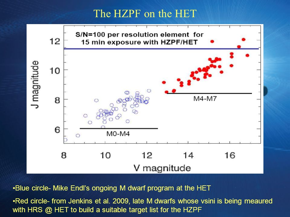 The HZPF on the HET Blue circle- Mike Endls ongoing M dwarf program at the HET Red circle- from Jenkins et al.