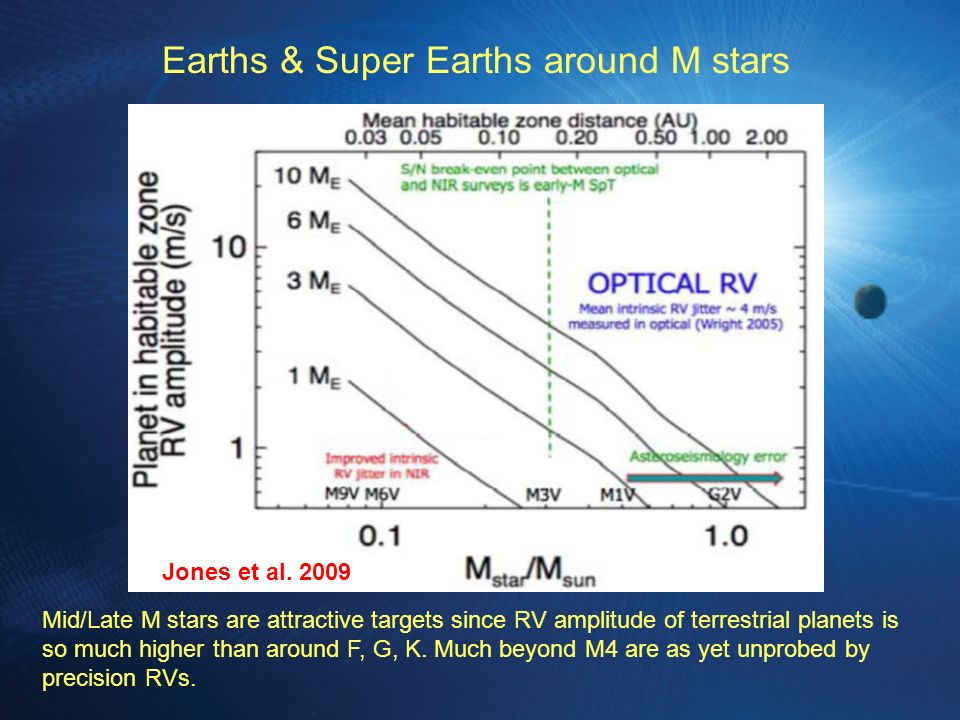 Earths & Super Earths around M stars Jones et al.
