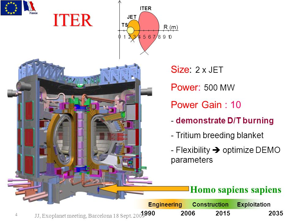 What is ITER.