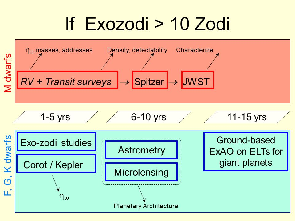 1-5 yrs6-10 yrs11-15 yrs If Exozodi > 10 Zodi,masses, addresses Density, detectability Characterize M dwarfs RV + Transit surveys Spitzer JWST F, G, K