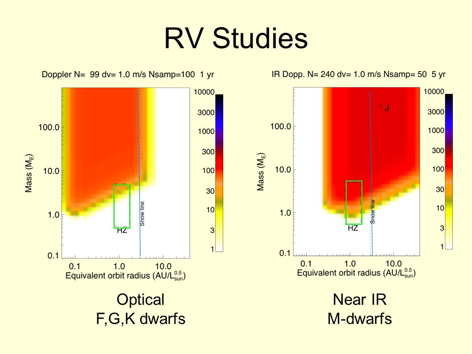 RV Studies Optical F,G,K dwarfs Near IR M-dwarfs