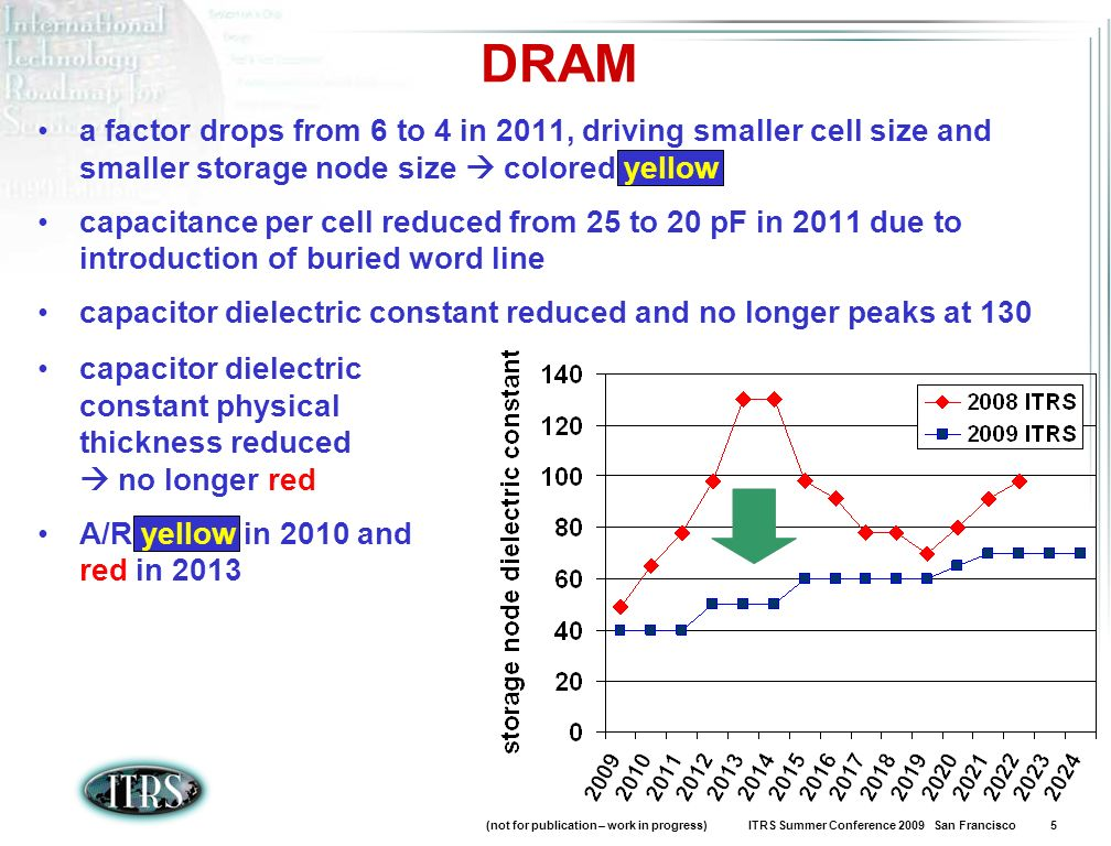 (not for publication – work in progress) ITRS Summer Conference 2009 San Francisco 5 DRAM a factor drops from 6 to 4 in 2011, driving smaller cell siz
