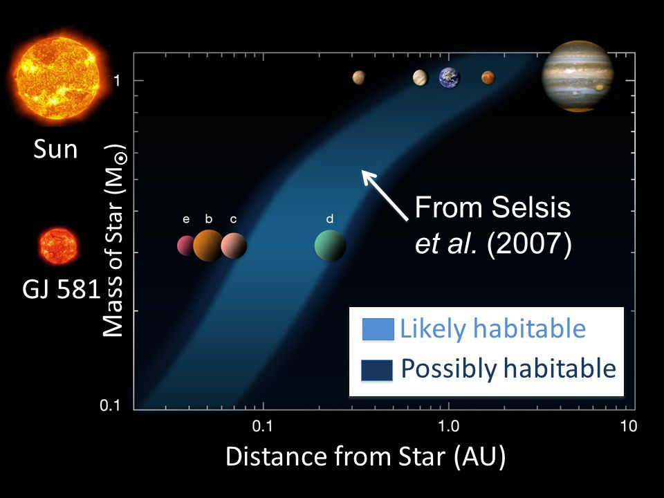 Distance from Star (AU) Mass of Star (M ) GJ 581 Sun Likely habitable Possibly habitable From Selsis et al. (2007)