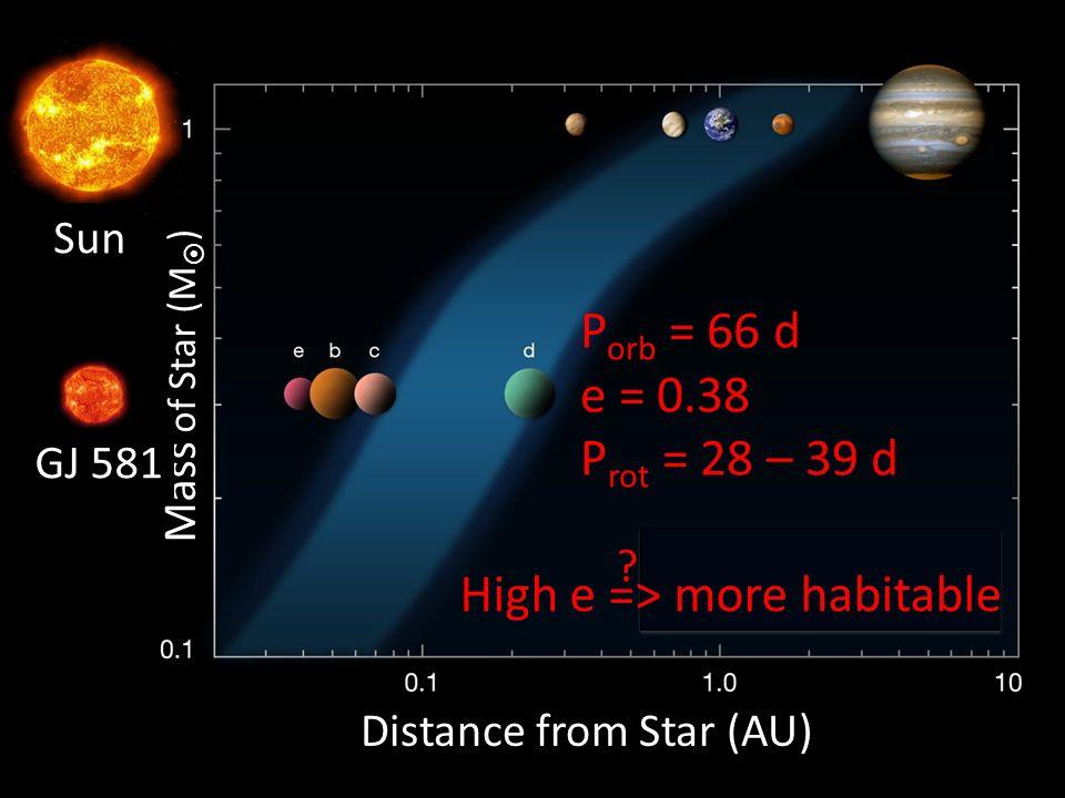 Distance from Star (AU) Mass of Star (M ) GJ 581 Sun P orb = 66 d e = 0.38 P rot = 28 – 39 d High e => more habitable ?