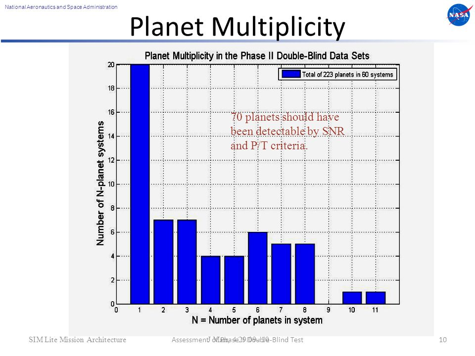 National Aeronautics and Space Administration SIM Lite Mission Architecture J Marr, 4/29/09- 10 Planet Multiplicity Assessment of Phase II Double-Blind Test10 70 planets should have been detectable by SNR and P/T criteria.