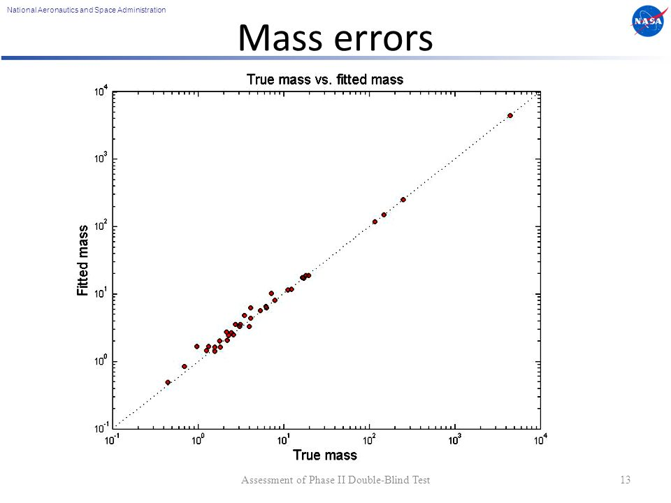 National Aeronautics and Space Administration Mass errors Assessment of Phase II Double-Blind Test13