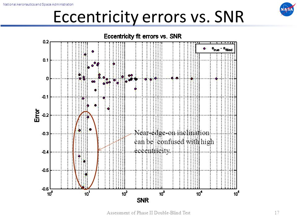 National Aeronautics and Space Administration Eccentricity errors vs. SNR Assessment of Phase II Double-Blind Test17 Outliers generally have near–zero