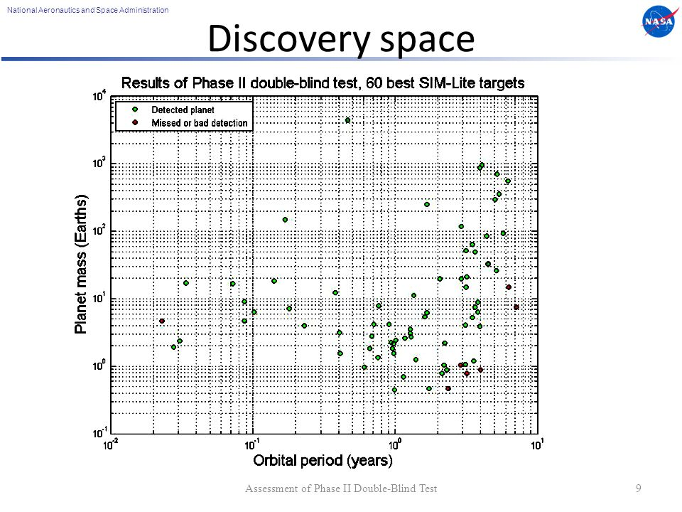 National Aeronautics and Space Administration Discovery space Assessment of Phase II Double-Blind Test9