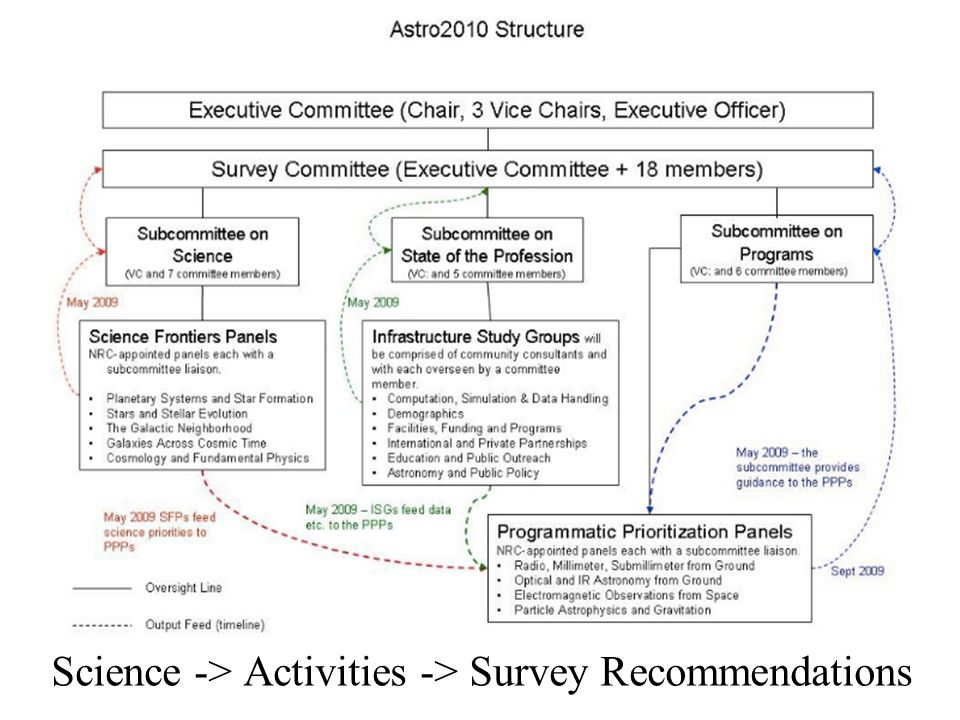 Science -> Activities -> Survey Recommendations
