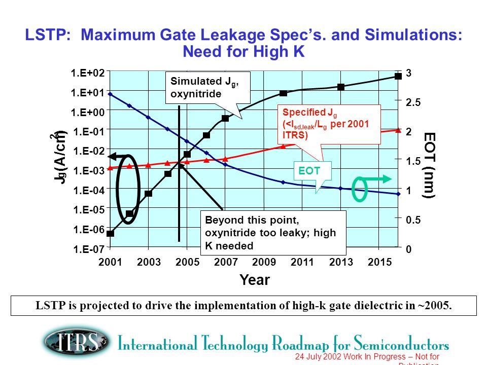 24 July 2002 Work In Progress – Not for Publication LSTP: Maximum Gate Leakage Specs.