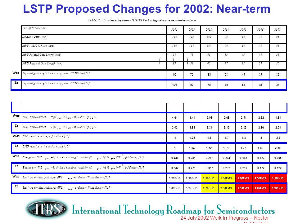 24 July 2002 Work In Progress – Not for Publication LSTP Proposed Changes for 2002: Near-term Was LSTP NMOS device (C gate * V dd / Id-NMOS) (ps) [9] Is LSTP NMOS device (C gate * V dd / Id-NMOS) (ps) [9] Was LSTP relative device performance [10] Is LSTP relative device performance [10] Was Energy per (W/L gate =3) device switching transition (C gate *(3*L gate )*V 2 ) (fJ/device) [11] Is Energy per (W/L gate =3) device switching transition (C gate *(3*L gate )*V 2 ) (fJ/device) [11] Was Static power dissipation per (W/L gate =3) device (Watts/device) [12] 3.20E E E E E E E-13 Is Static power dissipation per (W/L gate =3) device (Watts/device) [12] 3.60E E E E E E E-13 Year of Production DRAM ½ Pitch (nm) MPU / ASIC ½ Pitch (nm) MPU Printed Gate Length (nm) MPU Physical Gate Length (nm) Was Physical gate length low-standby power (LSTP) (nm) [1] Is Physical gate length low-standby power (LSTP) (nm) [1] –2.01.4–1.81.2–1.6 Table 36c Low Standby Power (LSTP) Technology RequirementsNear-term
