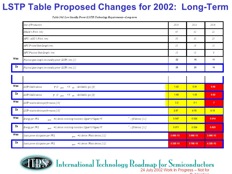 24 July 2002 Work In Progress – Not for Publication LSTP Table Proposed Changes for 2002: Long-Term Year of Production DRAM ½ Pitch (nm) MPU / ASIC ½ Pitch (nm) MPU Printed Gate Length (nm) MPU Physical Gate Length (nm)18139 Was Physical gate length low-standby power (LSTP) (nm) [1] Is Physical gate length low-standby power (LSTP) (nm) [1] Table 36d Low Standby Power (LSTP) Technology RequirementsLong-term Was LSTP NMOS device (C gate * V dd / Id-NMOS) (ps) [9] Is LSTP NMOS device (C gate * V dd / Id-NMOS) (ps) [9] Was LSTP relative device performance [10] Is LSTP relative device performance [10] Was Energy per (W/L gate =3) device switching transition (Cgate*(3*Lgate)*V 2 ) (fJ/device) [11] Is Energy per (W/L gate =3) device switching transition (Cgate*(3*Lgate)*V 2 ) (fJ/device) [11] Was Static power dissipation per (W/L gate =3) device (Watts/device) [12] 2.00E E-13 Is Static power dissipation per (W/L gate =3) device (Watts/device) [12] 2.52E E E-13