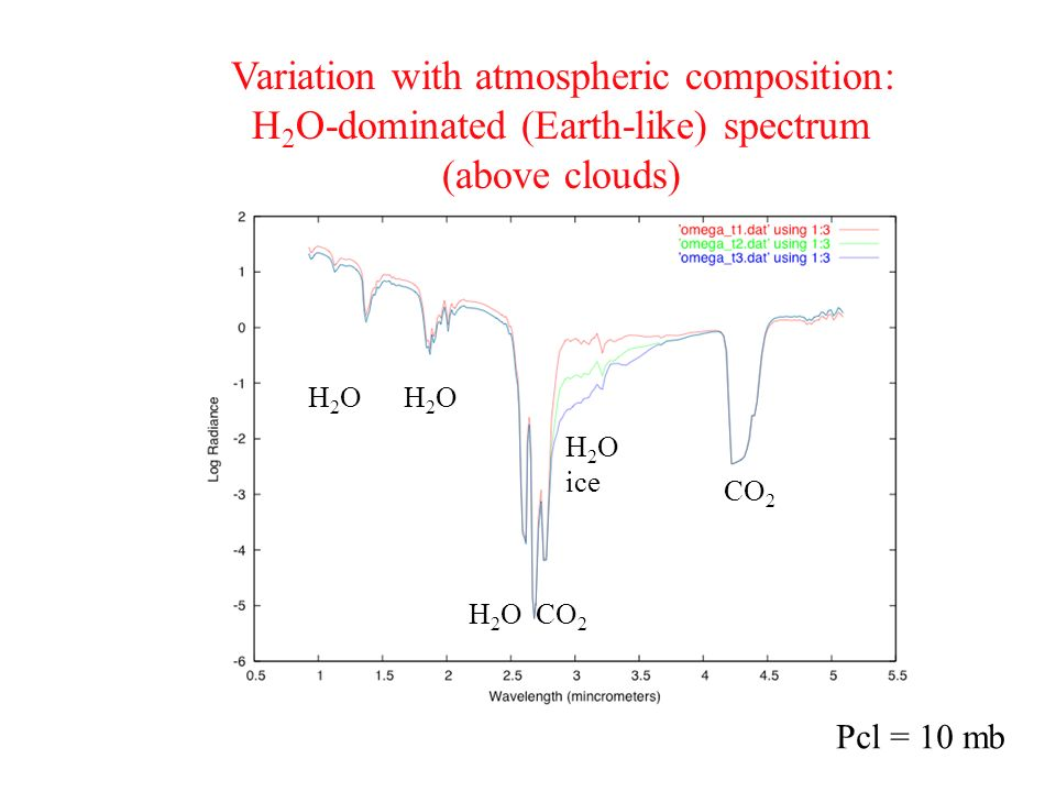 Variation with atmospheric composition: H 2 O-dominated (Earth-like) spectrum (above clouds) H 2 O H 2 O CO 2 CO 2 H 2 O ice Pcl = 10 mb
