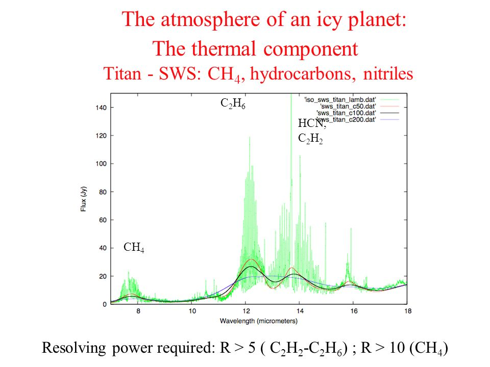 The atmosphere of an icy planet: The thermal component Titan - SWS: CH 4, hydrocarbons, nitriles Resolving power required: R > 5 ( C 2 H 2 -C 2 H 6 )