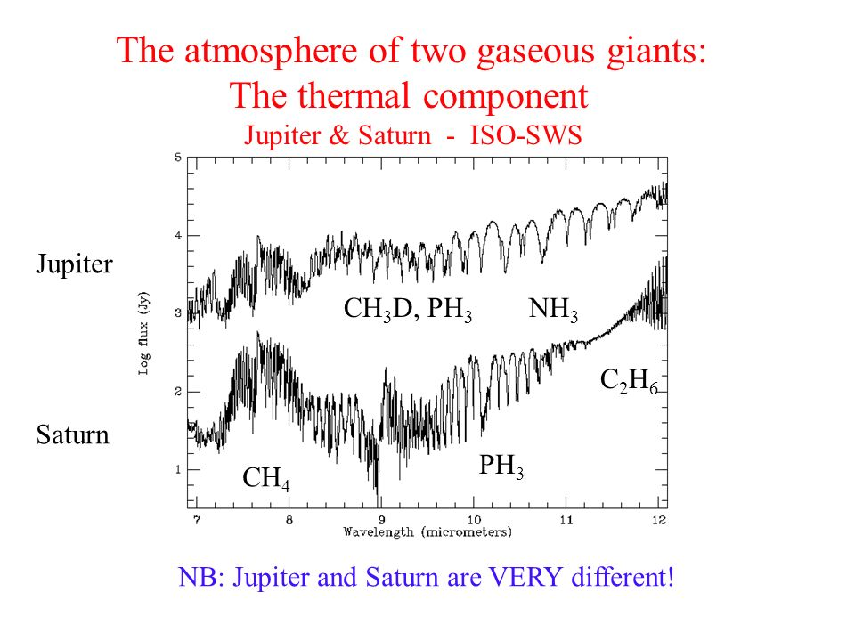 The atmosphere of two gaseous giants: The thermal component Jupiter & Saturn - ISO-SWS CH 4 CH 3 D, PH 3 NH 3 C2H6C2H6 Jupiter Saturn NB: Jupiter and