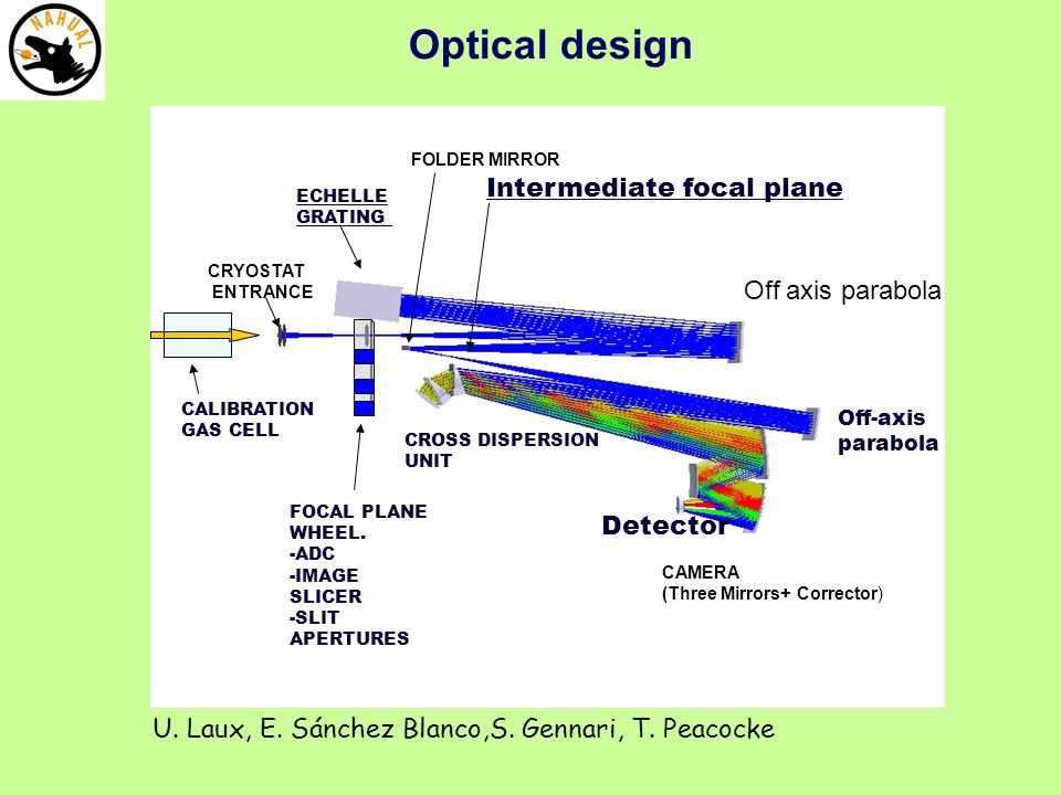 Optical design FOCAL PLANE WHEEL.