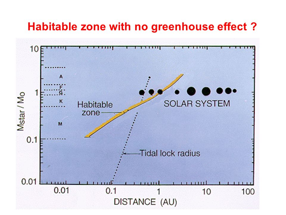 Habitable zone with no greenhouse effect ?