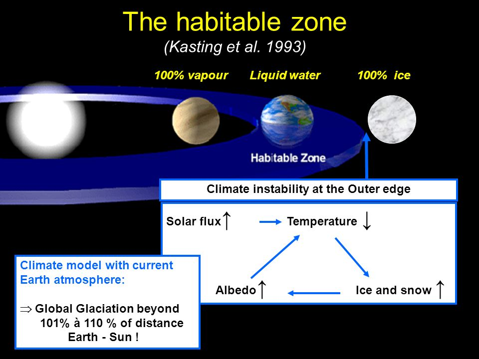 100% vapourLiquid water 100% ice The habitable zone (Kasting et al. 1993) Solar flux Temperature Albedo Ice and snow Climate instability at the Outer