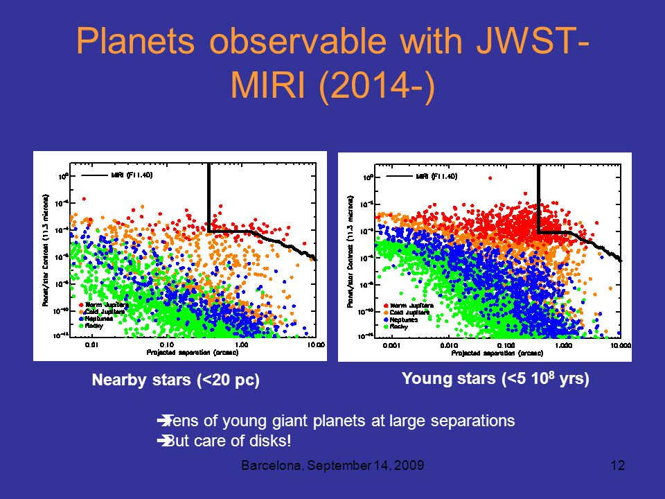 Barcelona, September 14, 200912 Planets observable with JWST- MIRI (2014-) Nearby stars (<20 pc) Young stars (<5 10 8 yrs) Tens of young giant planets at large separations But care of disks!