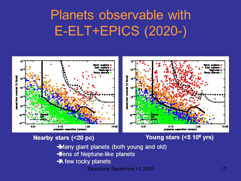 Barcelona, September 14, 200913 Planets observable with E-ELT+EPICS (2020-) Nearby stars (<20 pc) Young stars (<5 10 8 yrs) Many giant planets (both young and old) Tens of Neptune-like planets A few rocky planets